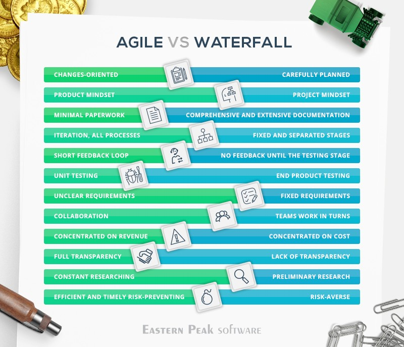 agile-vs-waterfall-difference-between-agile-and-waterfall