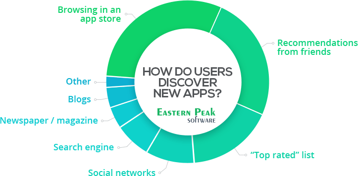 How do users discover new app
