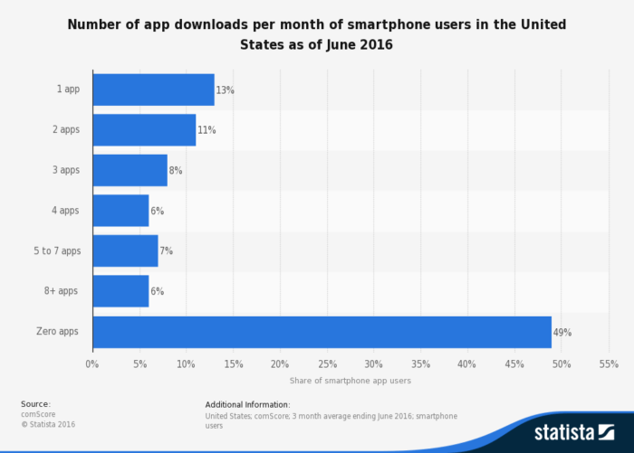 monthly-app-downloads-of-us-smartphone-users-2016-statistic
