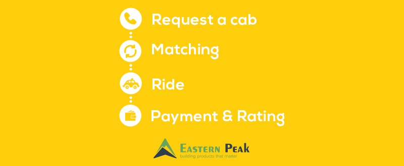 ride-booking-process-in-taxi-booking-app