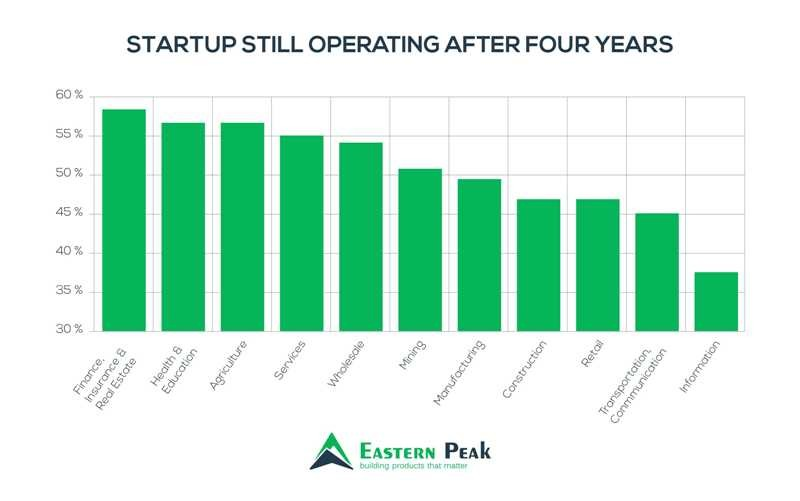startups-still-operating-after-four-years-statistics-chart