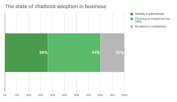 the-state-of-chatbot-adoption-in-business