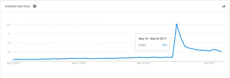 interest-in-kotlin-google-trends-stats