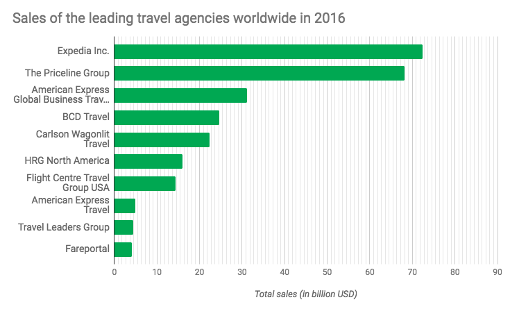 sales-of-the-leading-travel-agencies-worldwide