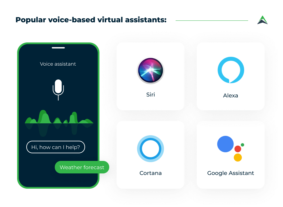 popular-voice-based-virtual-assistants