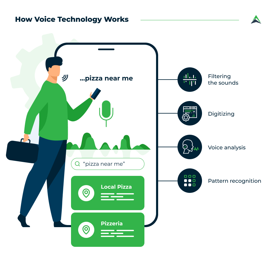 how-voice-technology-works