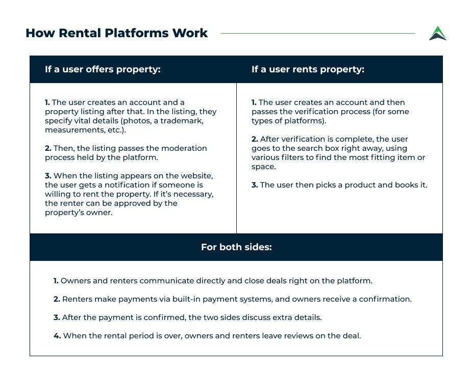 how-rental-platforms-work