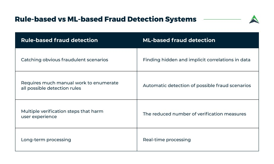 fraud-detection-systems